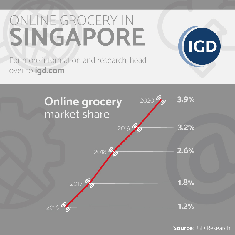 Singapore Online Grocery Market Share