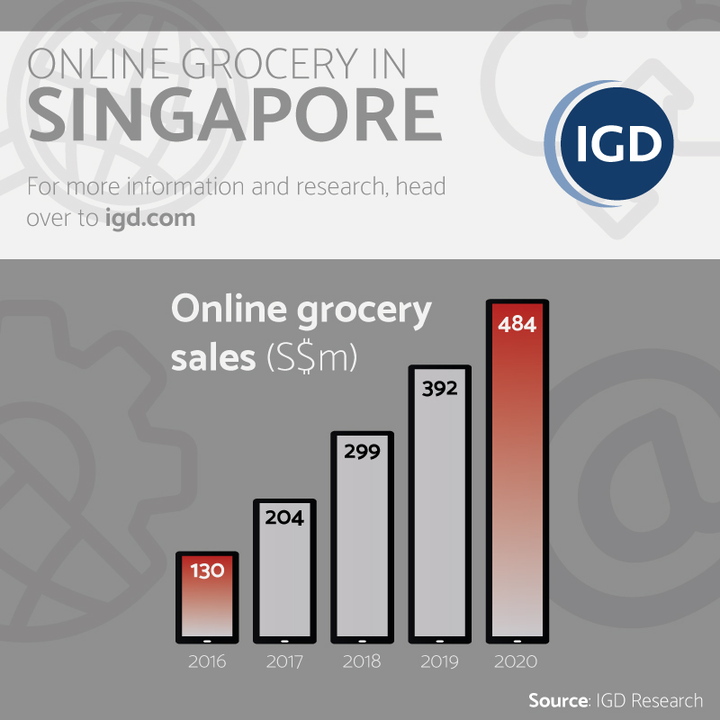 Singapore online Grocery Sales